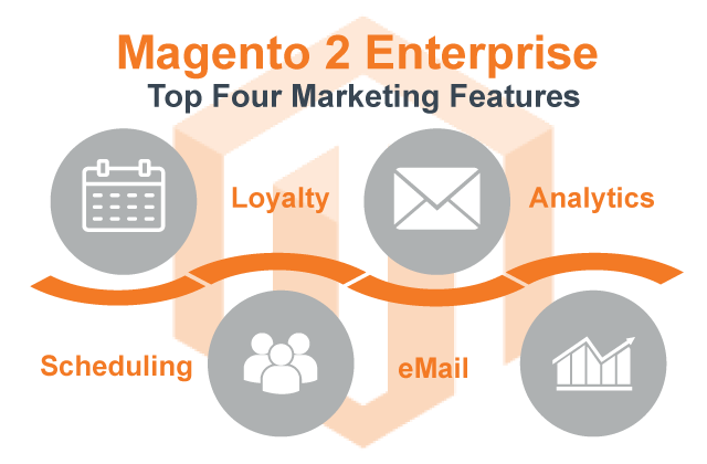 Are You Taking Advantage of the Marketing Functionality in Magento 2 Enterprise Edition?