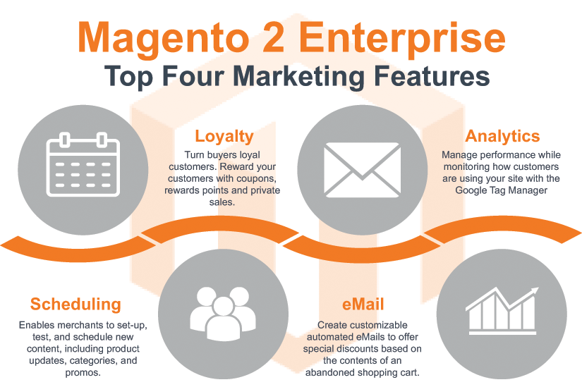 Marketing Functionality in Magento 2 Enterprise